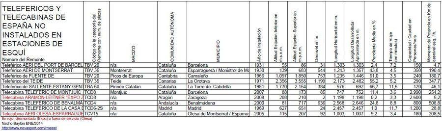 Cuadro Teleféricos y Telecabinas de España no instalados en Estaciones de Esquí