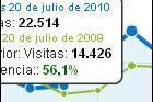 Balance visitas Julio 2010