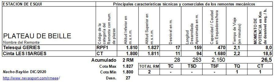 Cuadro Remontes Mecánicos Plateau de Beille 2020/21