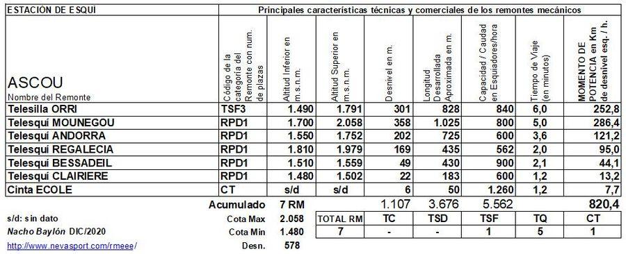 Cuadro Remontes Mecánicos Ascou 2020/21