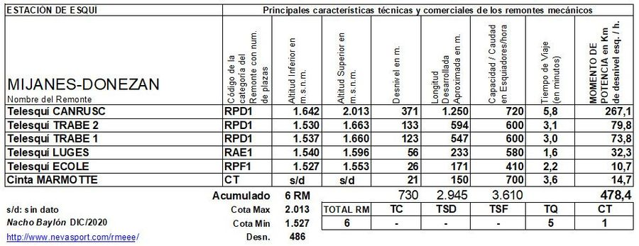 Cuadro Remontes Mecánicos Mijanes-Donezan 2020/21