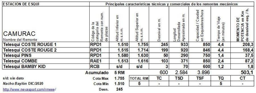 Cuadro Remontes Mecánicos Camurac 2020/21