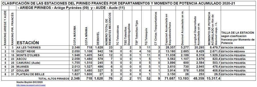 Clasificación por Momento de Potencia estaciones Ariège y Aude temporada 2020/21