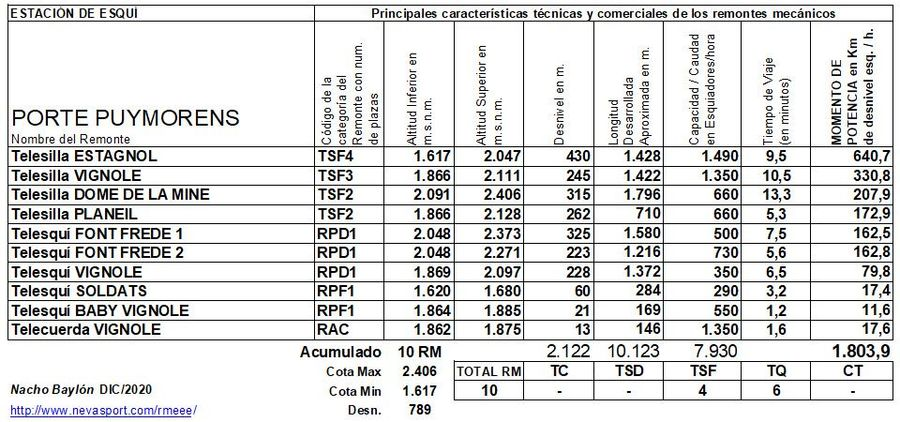 Cuadro Remontes Mecánicos Porte Puymorens 2020/21