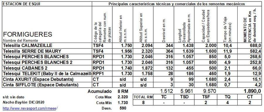 Cuadro Remontes Mecánicos Formigueres 2020/21