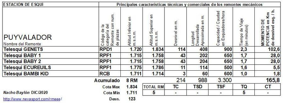 Cuadro Remontes Mecánicos Puyvalador 2020/21
