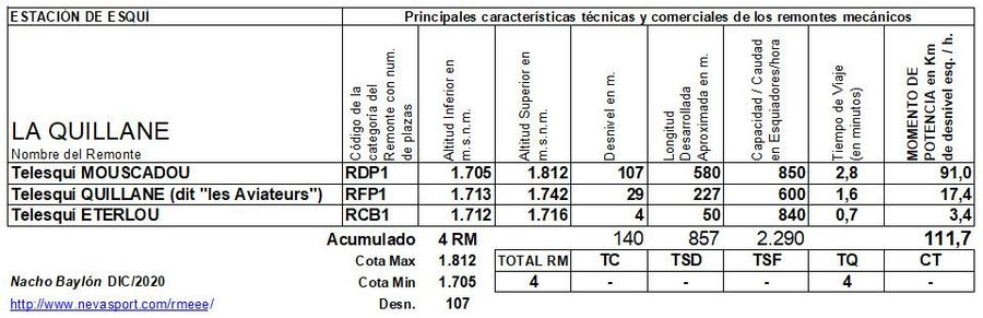 Cuadro Remontes Mecánicos La Quillane 2020/21