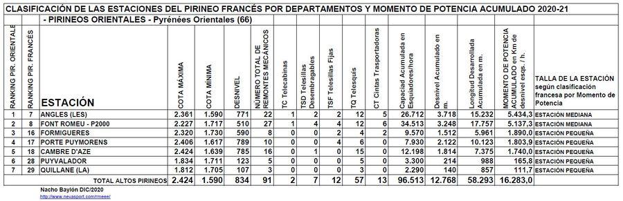 Clasificación por Momento de Potencia estaciones Pirineos Orientales temporada 2020/21