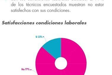Técnicos deportivos y percepción de sus condiciones laborales