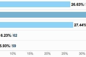 ¡Llegan los resultados de la encuesta!