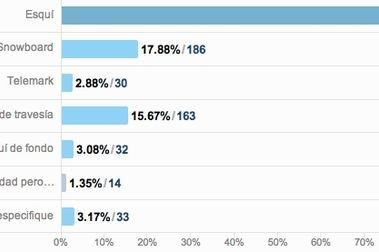 Resultados de la encuesta II