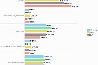 Resultados de la encuesta III