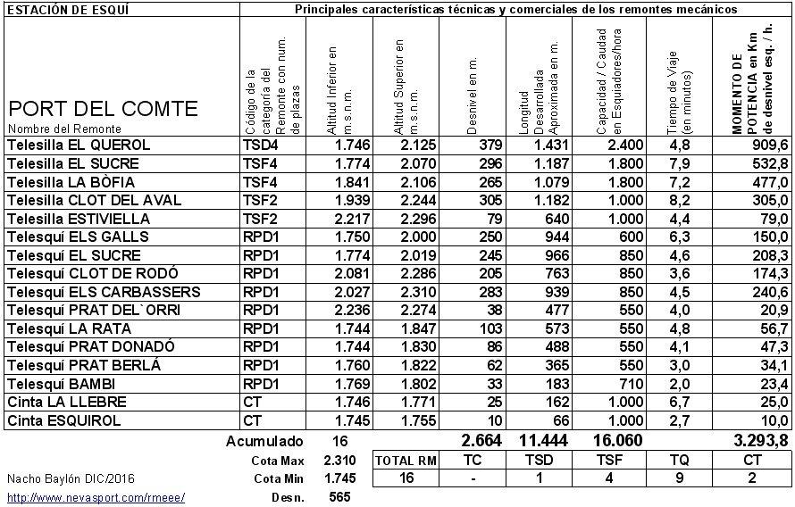 Cuadro RM Port del Comte 2016/17