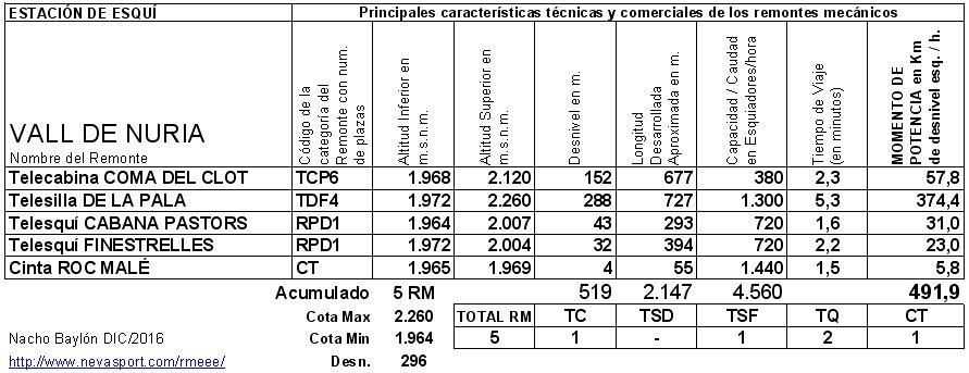 Cuadro RM Vall de Núria 2016/17