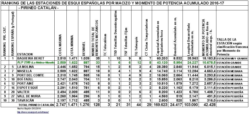 Clasificación por MP estaciones Pirineo Catalán 2016-17