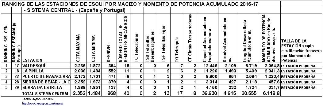 Clasificación por MP estaciones Sistema Central 2016-17