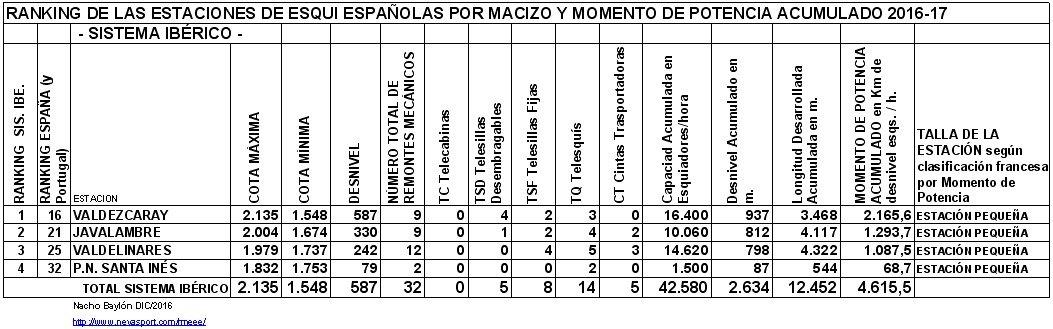 Clasificación por MP estaciones Sistema Ibérico 2016-17