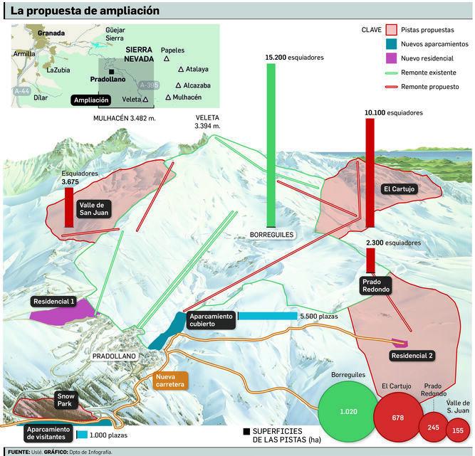 Propuesta ampliación de Sierra Nevada