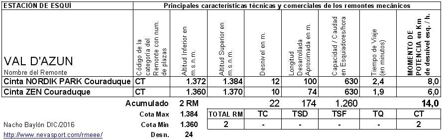 Cuadro RM Val de'Azun 2016/17