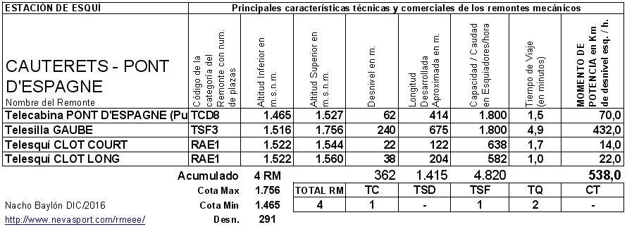 Cuadro RM Cauterets -Pont d' Espagne- 2016/17
