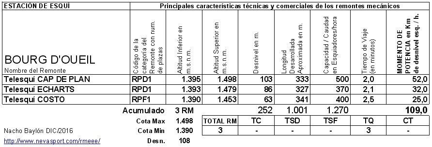 Cuadro RM Burg d'Oueil 2016/17