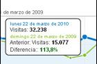 Informe visitas Marzo 2010