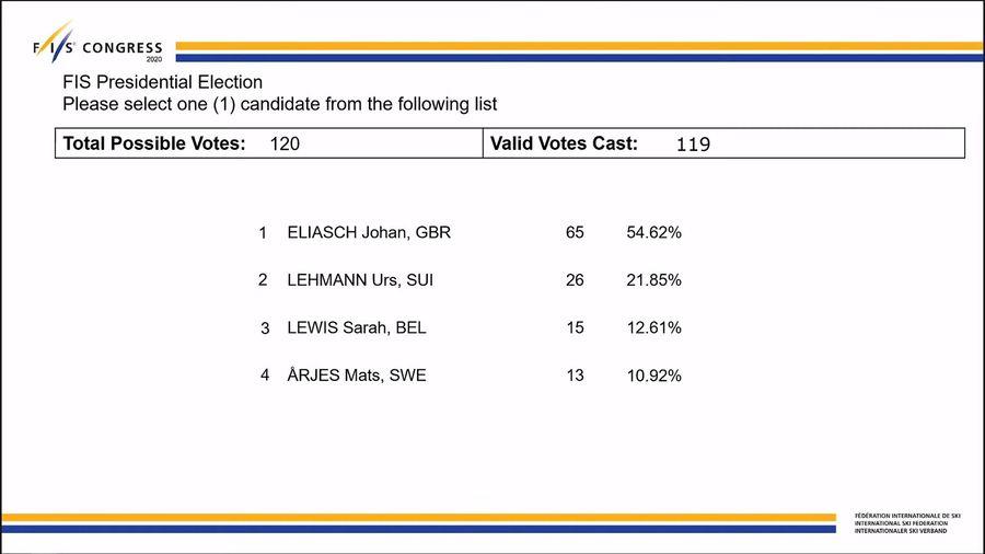 Votos de la FIS