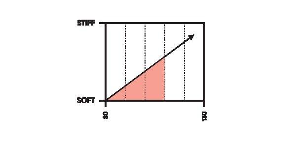 ¿Demasiado índice flex?