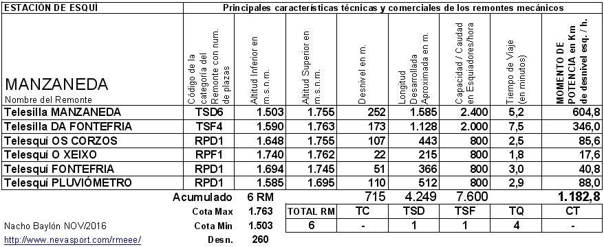 Cuadro RM Manzaneda 2016/17
