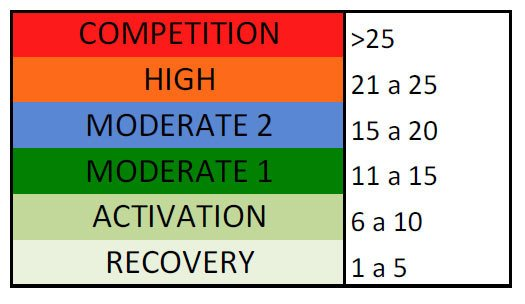 Cómo entrenar en Snowboard. Periodización de una Temporada
