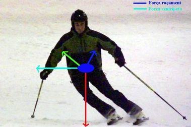 Sistemes de forces a l'esquí