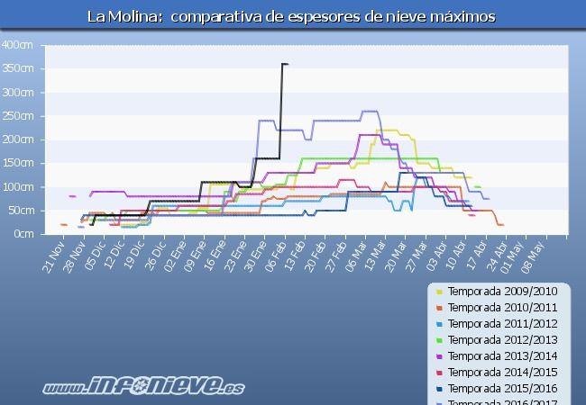 Tabla de espesores La Molina ultimos 8 temporadas