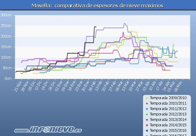 Tabla de espesores Masella ultimos 8 temporadas