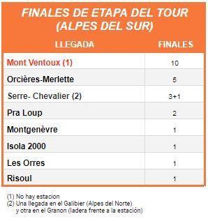 Tabla con los finales de etapa del Tour en estaciones de esquí de los Alpes del Sur