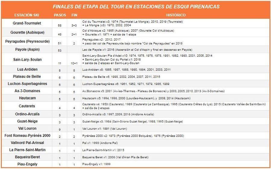 Tabla con los finales de Etapa del Tour en estaciones de esquí del Pirineo