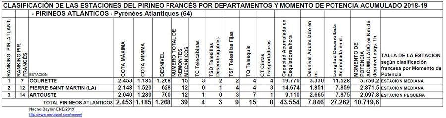 Clasificación por MP estaciones Pirineos Atlánticos 2018-19