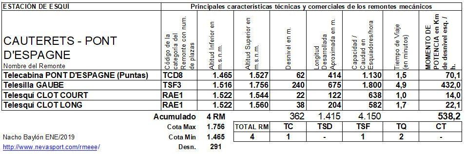 Cuadro RM  Cauterets -Pont d'Espagne- 2018/19
