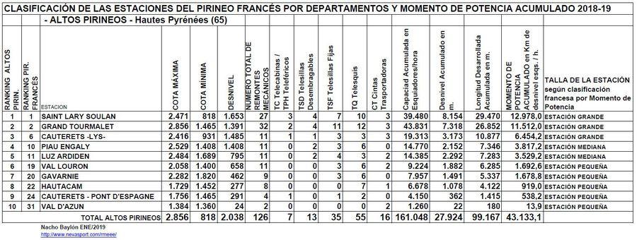 Clasificación por MP estaciones Altos Pirineos 2018-19