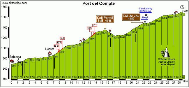 Altimetria Port del Comte