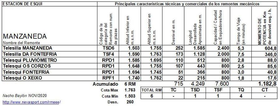 Cuadro Remontes Mecánicos Manzaneda 2020/21