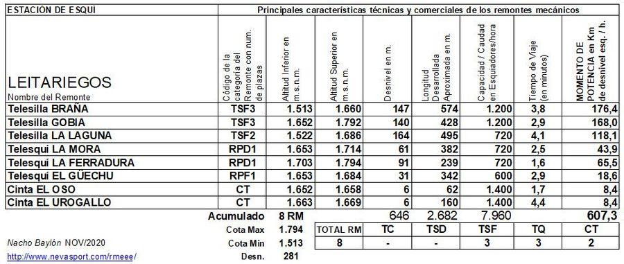 Cuadro Remontes Mecánicos Leitariegos 2020/21
