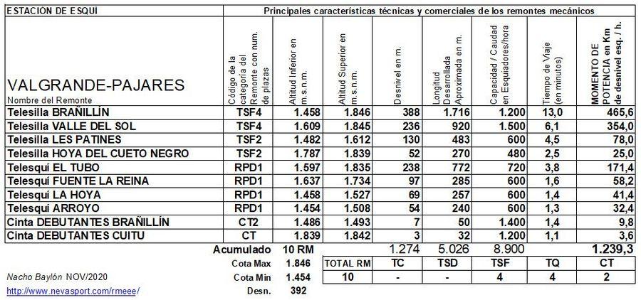 Cuadro Remontes Mecánicos Valgrande Pajares 2020/21