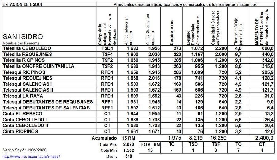 Cuadro Remontes Mecánicos San Isidro 2020/21