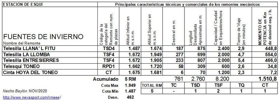 Cuadro Remontes Mecánicos Fuentes de Invierno 2020/21