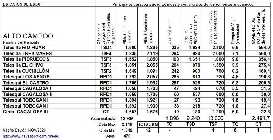 Cuadro Remontes Mecánicos Alto Campoo 2020/21