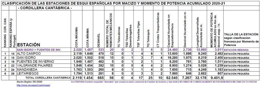 Clasificación por Momento de Potencia estaciones Cordillera Cantábrica temporada 2020/21