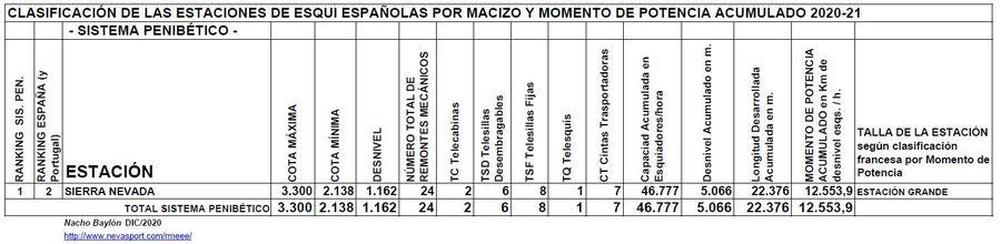 Clasificación por Momento de Potencia estaciones Sistema Penibético temporada 2020/21