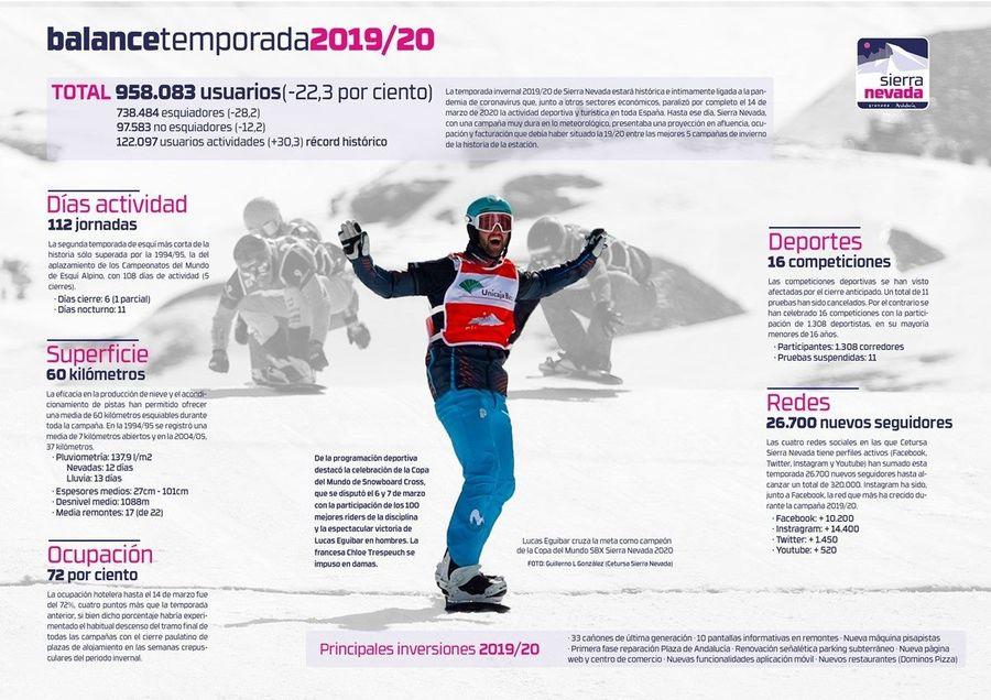 temporada sierra nevada 2019-2020