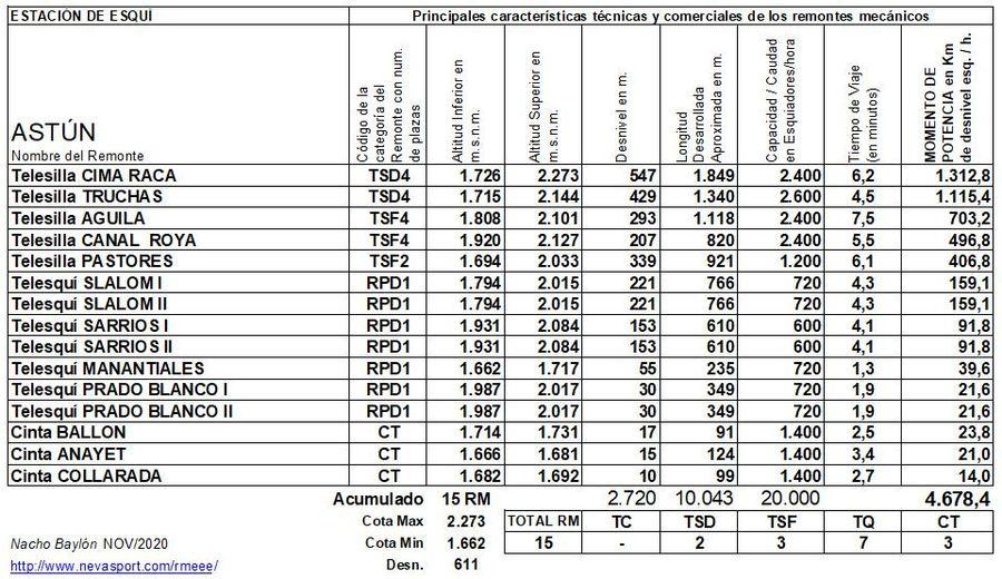 Cuadro Remontes Mecánicos Astún 2020/21