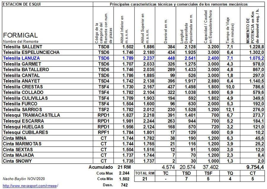 Cuadro Remontes Mecánicos Formigal 2020/21